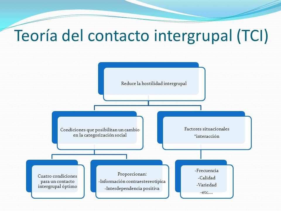 Teoría del contacto intergrupal (TCI) Reduce la hostilidad intergrupal Condiciones que posibilitan un cambio en la categorización social Cuatro condic