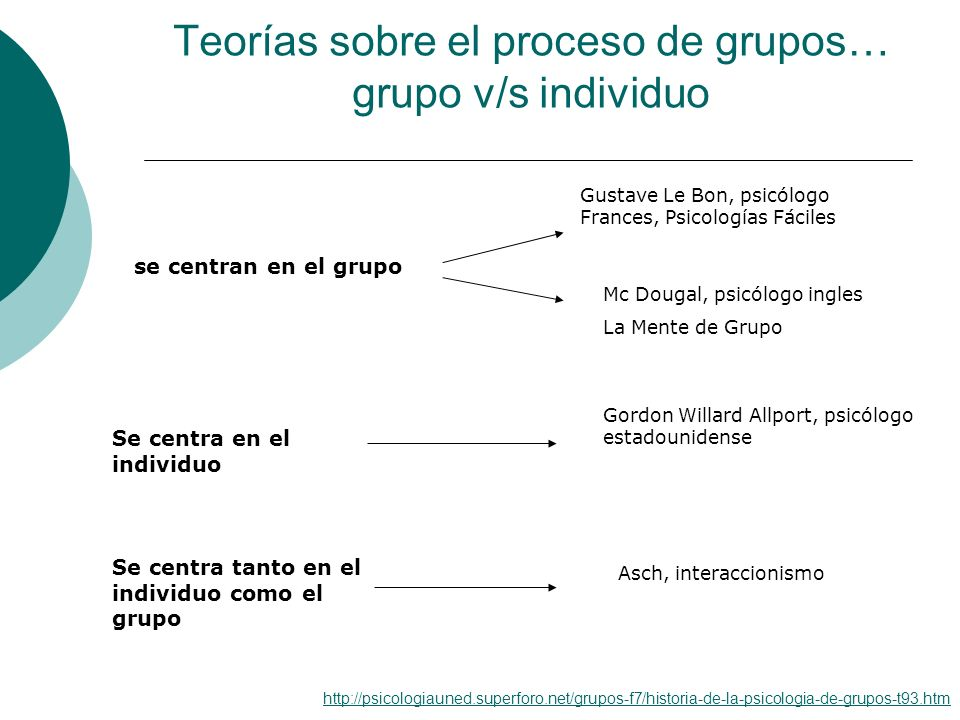 Teorías sobre el proceso de grupos… grupo v/s individuo se centran en el grupo Gustave Le Bon, psicólogo Frances, Psicologías Fáciles Mc Dougal, psicó