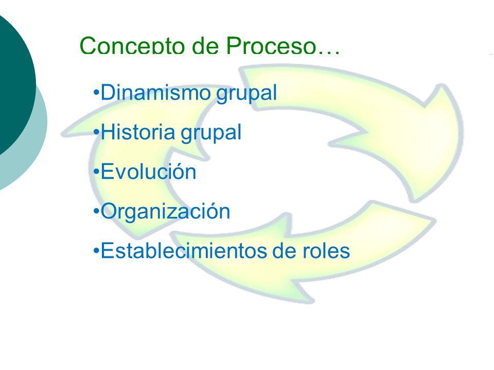 Procesos de Influencia Liderazgo Pensamiento Grupal Toma de Decisiones La Identidad Grupal Procesos Grupales Procesos Grupales…