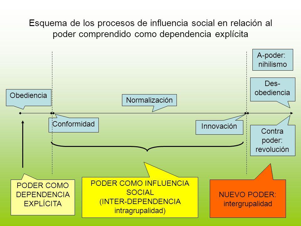 Esquema de los procesos de influencia social en relación al poder comprendido como dependencia explícita Obediencia Conformidad Innovación Normalizaci