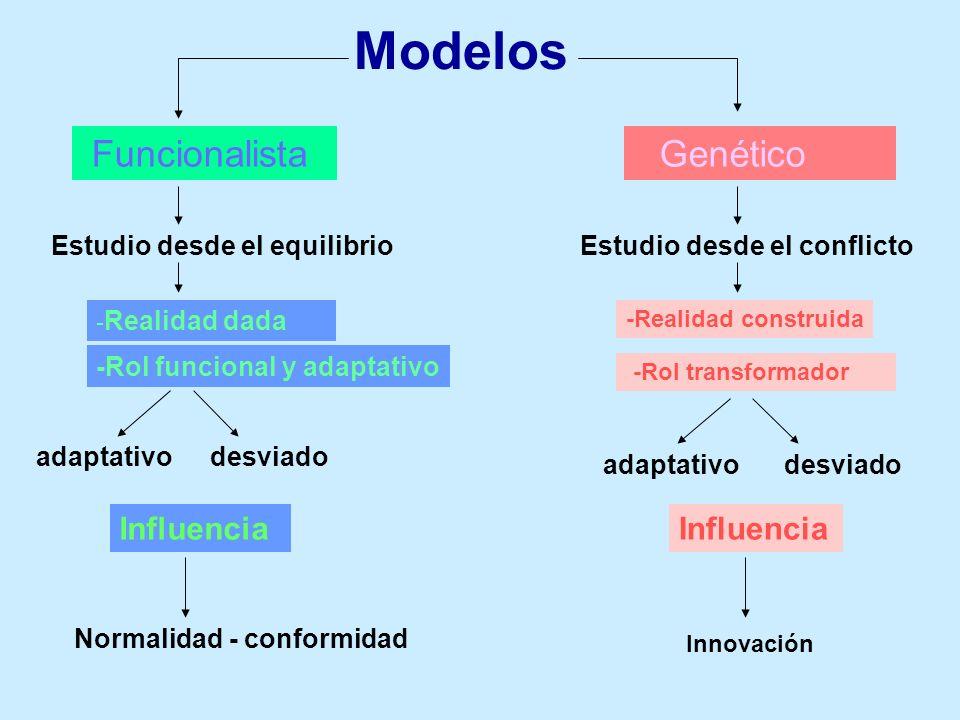 Modelos Funcionalista Genético Estudio desde el equilibrioEstudio desde el conflicto - Realidad dada -Rol funcional y adaptativo -Realidad construida