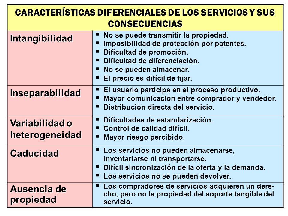 CARACTERÍSTICAS DIFERENCIALES DE LOS SERVICIOS Y SUS CONSECUENCIAS Intangibilidad No se puede transmitir la propiedad. Imposibilidad de protección por