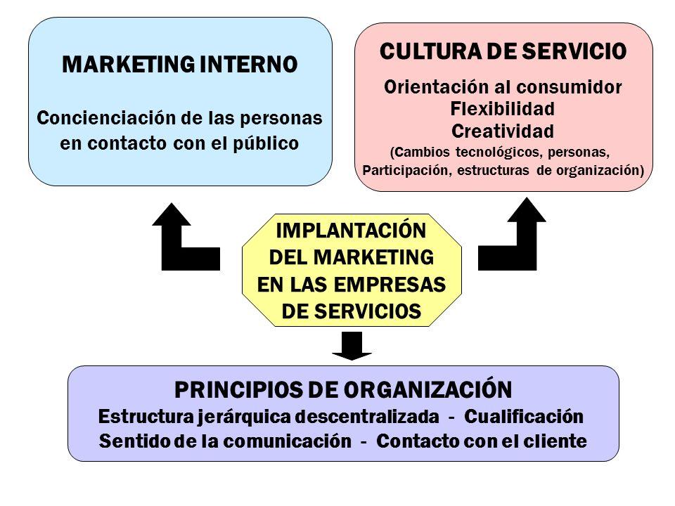 IMPLANTACIÓN DEL MARKETING EN LAS EMPRESAS DE SERVICIOS MARKETING INTERNO Concienciación de las personas en contacto con el público CULTURA DE SERVICI