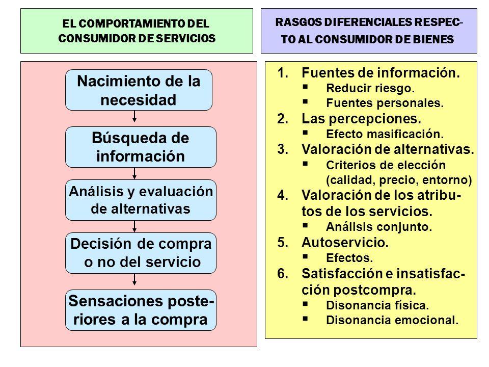 EL COMPORTAMIENTO DEL CONSUMIDOR DE SERVICIOS Nacimiento de la necesidad Búsqueda de información Análisis y evaluación de alternativas Decisión de com