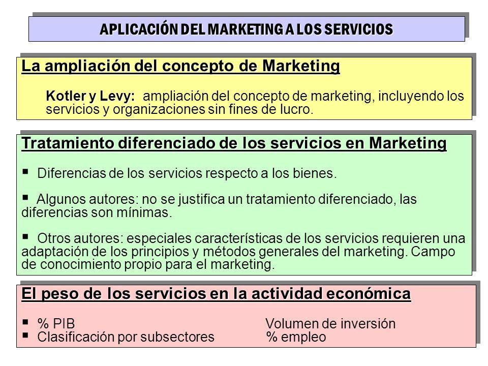 APLICACIÓN DEL MARKETING A LOS SERVICIOS La ampliación del concepto de Marketing Kotler y Levy: Kotler y Levy: ampliación del concepto de marketing, i