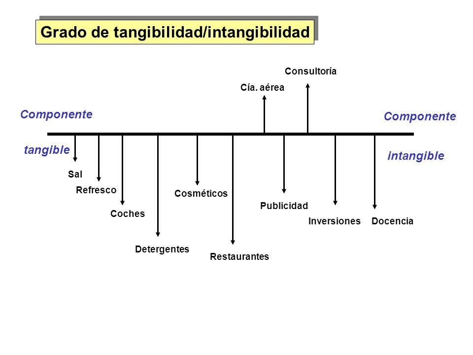 Grado de tangibilidad/intangibilidad Componente tangible Componente intangible Sal Refresco Coches Detergentes Cosméticos Restaurantes Cía. aérea Publ