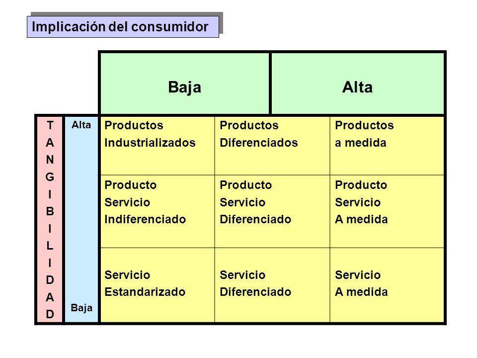 Implicación del consumidor BajaAlta TANGIBILIDADTANGIBILIDAD Baja Productos Industrializados Productos Diferenciados Productos a medida Producto Servi