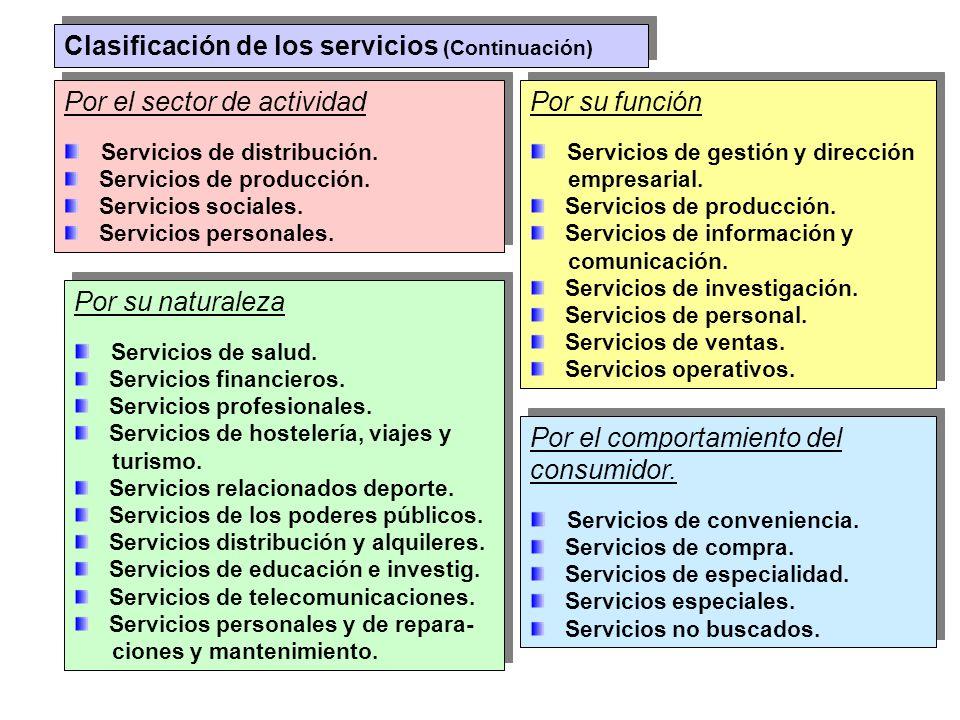 Clasificación de los servicios (Continuación) Por el sector de actividad Servicios de distribución. Servicios de producción. Servicios sociales. Servi