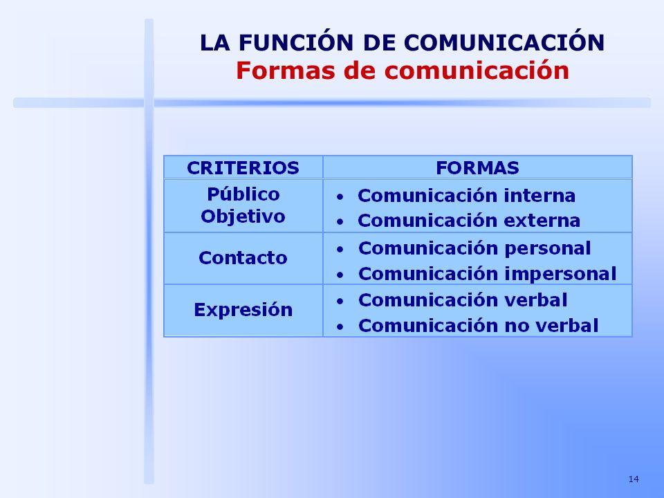 14 LA FUNCIÓN DE COMUNICACIÓN Formas de comunicación