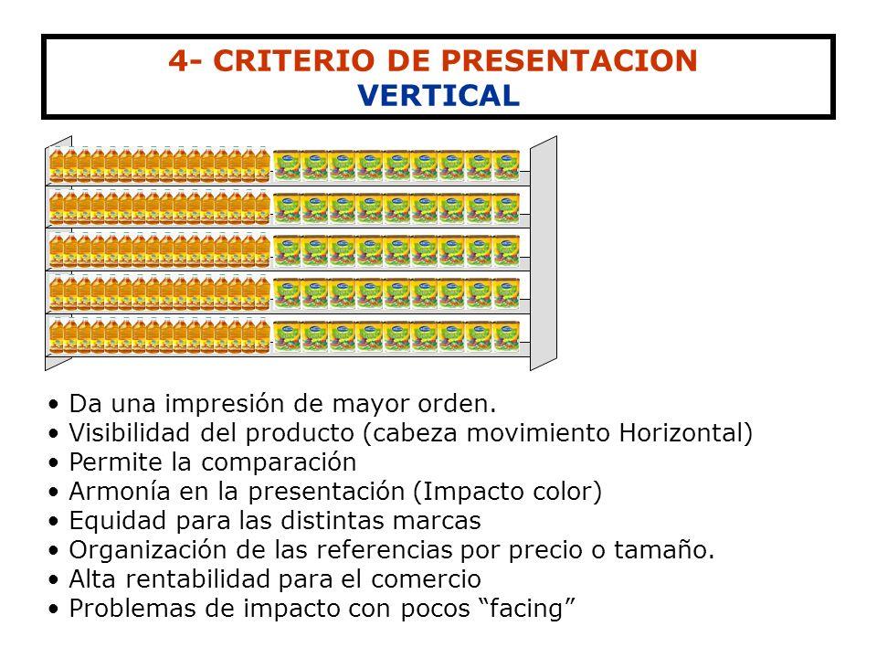 EXTREMOS Y CABECERAS DE GÓNDOLAS Cabecera Extremo Cabecera Extremo Se colocan productos de reclamo o gancho que indiquen la sección Productos de prese