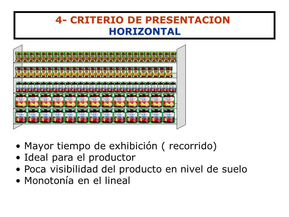 4- CRITERIO DE PRESENTACION VERTICAL Da una impresión de mayor orden. Visibilidad del producto (cabeza movimiento Horizontal) Permite la comparación A
