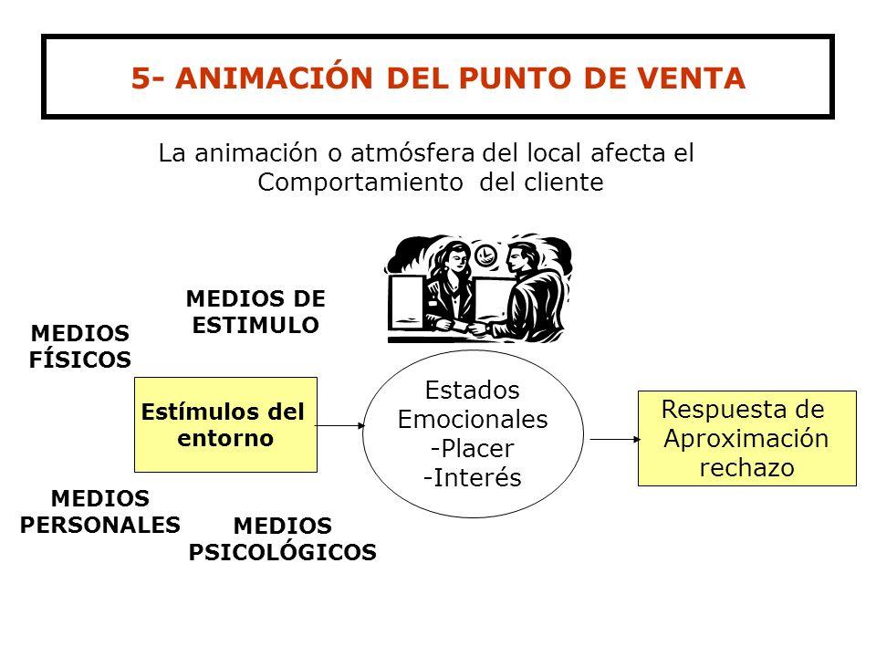 4- CRITERIO DE PRESENTACION HORIZONTAL Mayor tiempo de exhibición ( recorrido) Ideal para el productor Poca visibilidad del producto en nivel de suelo