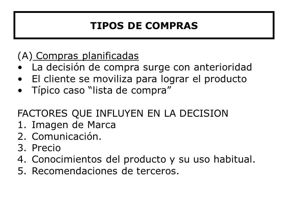 Tipos de Compra Racional Irracional Compras planificadas Compras Impulsivas Imprevista Recordada Sugerida TIPOS DE COMPRAS
