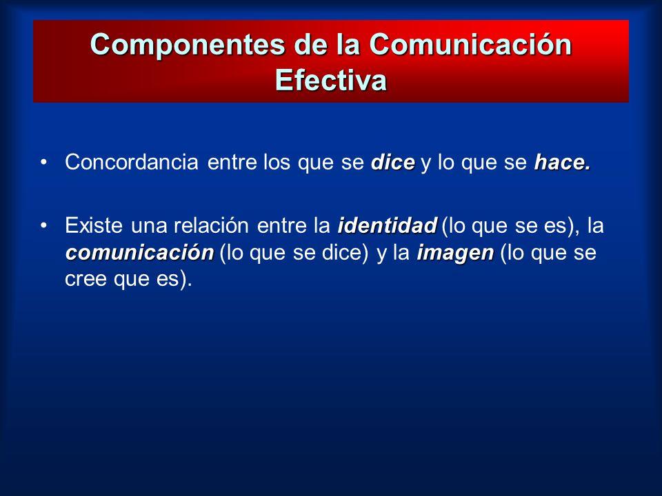 Componentes de la Comunicación Efectiva dicehace.Concordancia entre los que se dice y lo que se hace. identidad comunicaciónimagenExiste una relación