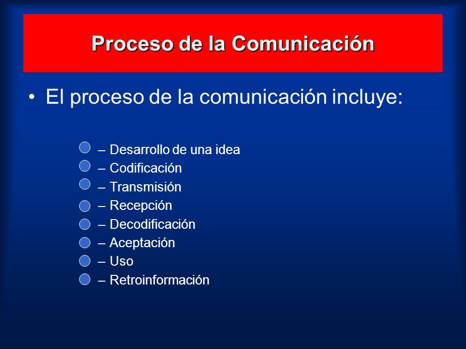 Proceso de la Comunicación El proceso de la comunicación incluye: –Desarrollo de una idea –Codificación –Transmisión –Recepción –Decodificación –Acept