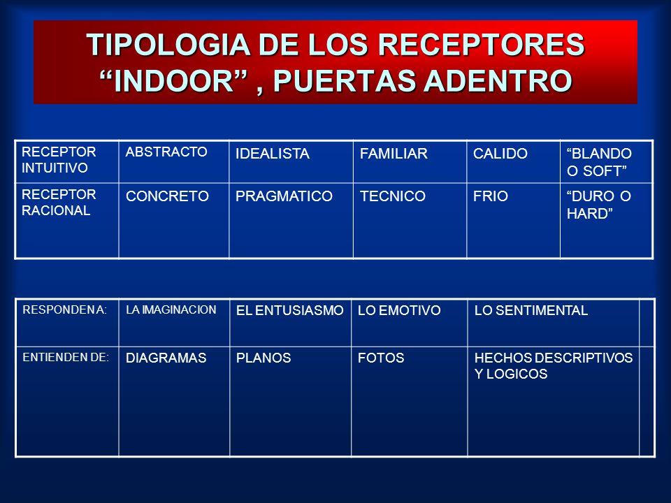 TIPOLOGIA DE LOS RECEPTORES INDOOR, PUERTAS ADENTRO RECEPTOR INTUITIVO ABSTRACTO IDEALISTAFAMILIARCALIDOBLANDO O SOFT RECEPTOR RACIONAL CONCRETOPRAGMA
