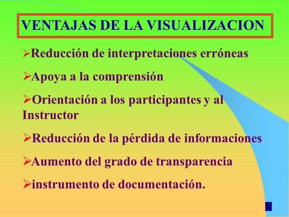 VENTAJAS DE LA VISUALIZACION Reducción de interpretaciones erróneas Apoya a la comprensión Orientación a los participantes y al Instructor Reducción d