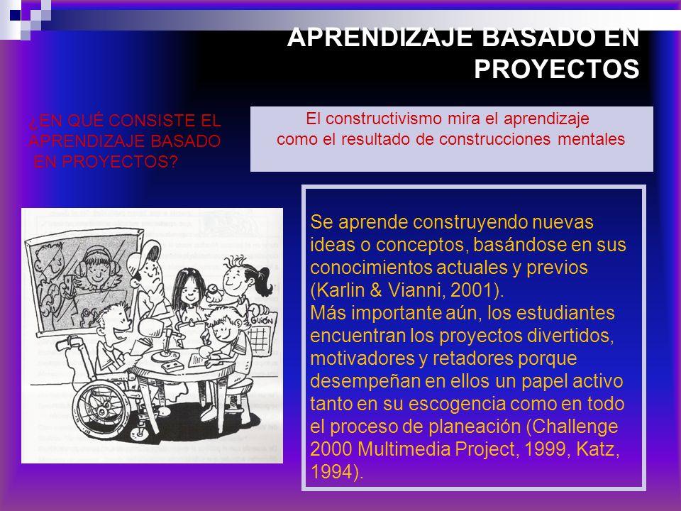 APRENDIZAJE BASADO EN PROYECTOS Se aprende construyendo nuevas ideas o conceptos, basándose en sus conocimientos actuales y previos (Karlin & Vianni,