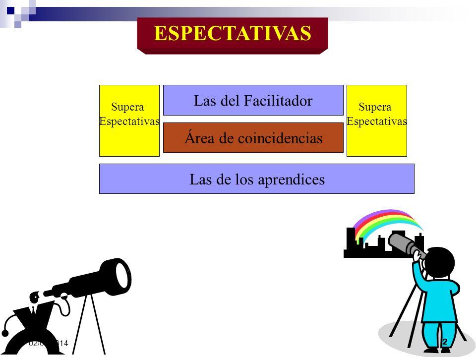 ESPECTATIVAS Las del Facilitador Las de los aprendices Área de coincidencias Supera Espectativas Supera Espectativas 02/02/2014 2