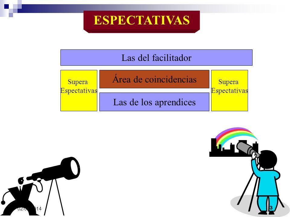 ESPECTATIVAS Las de los aprendices Las del facilitador Área de coincidencias Supera Espectativas Supera Espectativas 02/02/2014 3