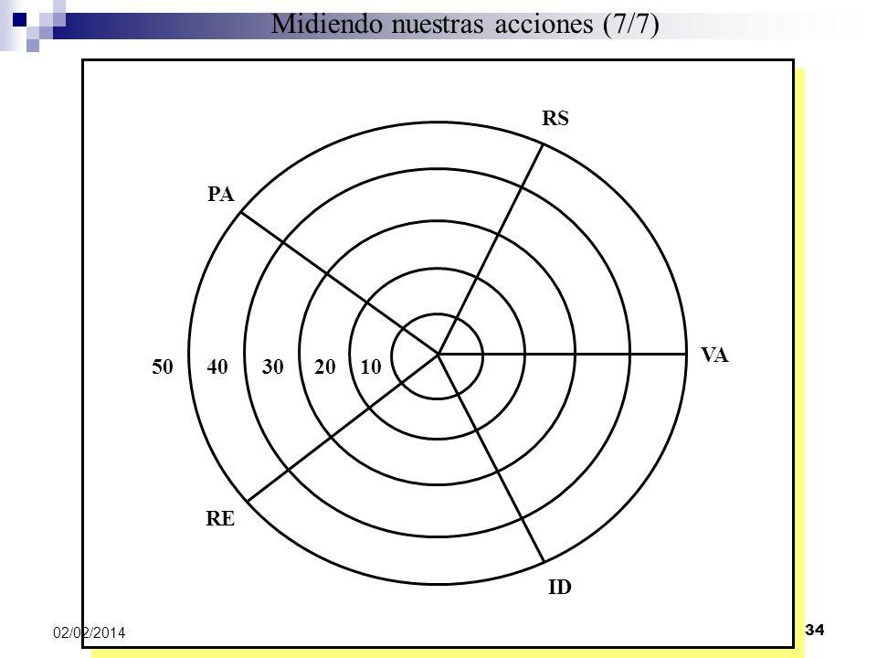 PA 1020304050 RE ID VA RS Midiendo nuestras acciones (7/7) 02/02/2014 34