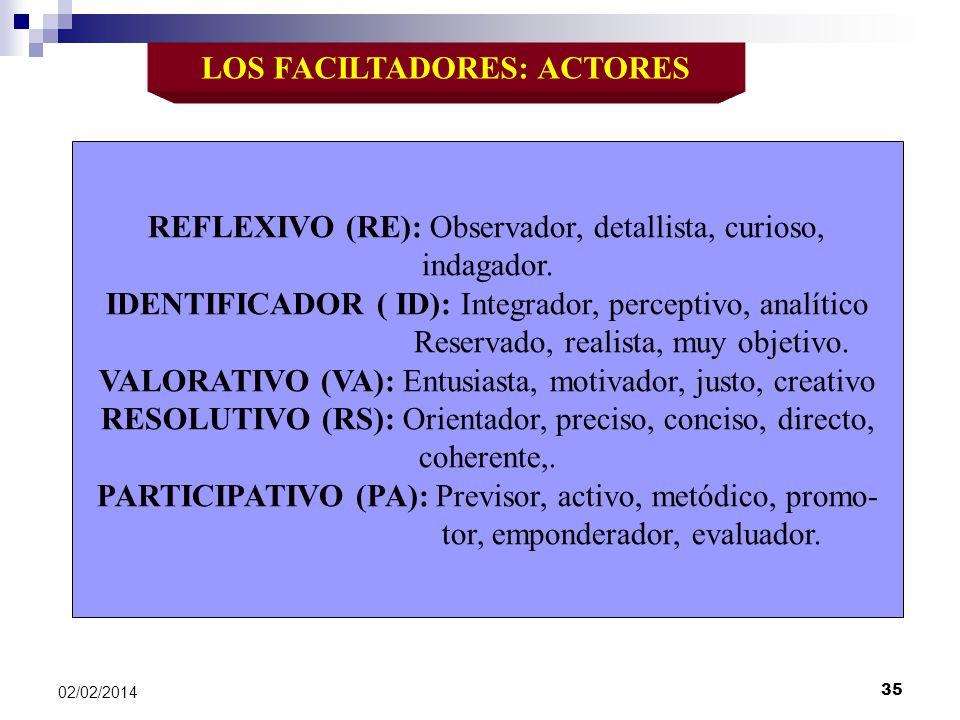 LOS FACILTADORES: ACTORES REFLEXIVO (RE): Observador, detallista, curioso, indagador. IDENTIFICADOR ( ID): Integrador, perceptivo, analítico Reservado