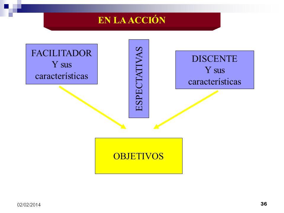 EN LA ACCIÓN FACILITADOR Y sus características DISCENTE Y sus características OBJETIVOS ESPECTATIVAS 02/02/2014 36