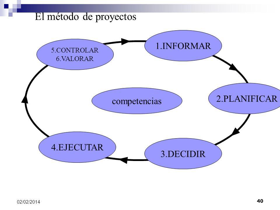 1.INFORMAR 2.PLANIFICAR 3.DECIDIR 4.EJECUTAR 5.CONTROLAR 6.VALORAR El método de proyectos competencias 02/02/2014 40