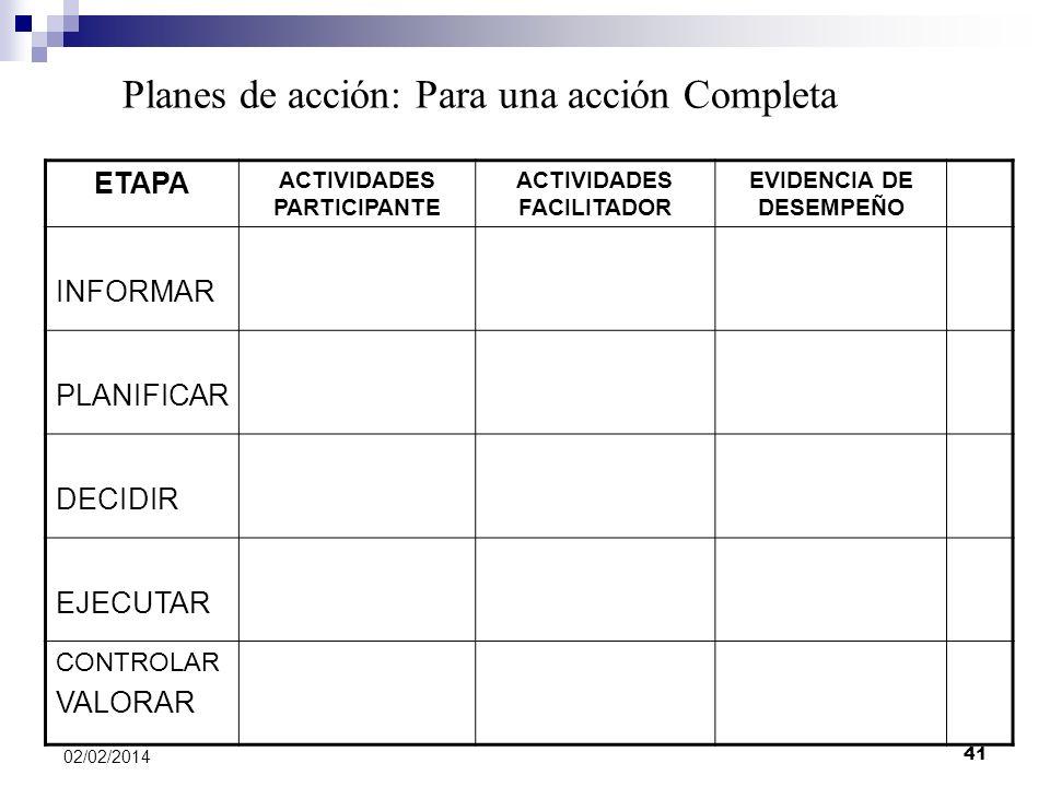 ETAPA ACTIVIDADES PARTICIPANTE ACTIVIDADES FACILITADOR EVIDENCIA DE DESEMPEÑO INFORMAR PLANIFICAR DECIDIR EJECUTAR CONTROLAR VALORAR Planes de acción:
