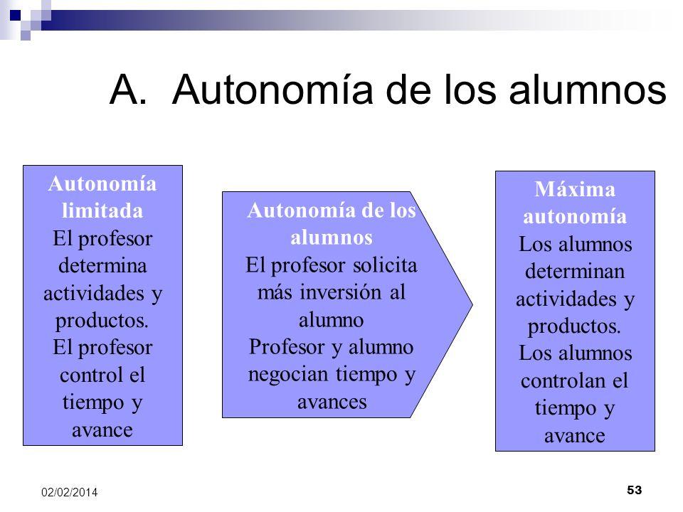 A.Autonomía de los alumnos Autonomía limitada El profesor determina actividades y productos. El profesor control el tiempo y avance Máxima autonomía L