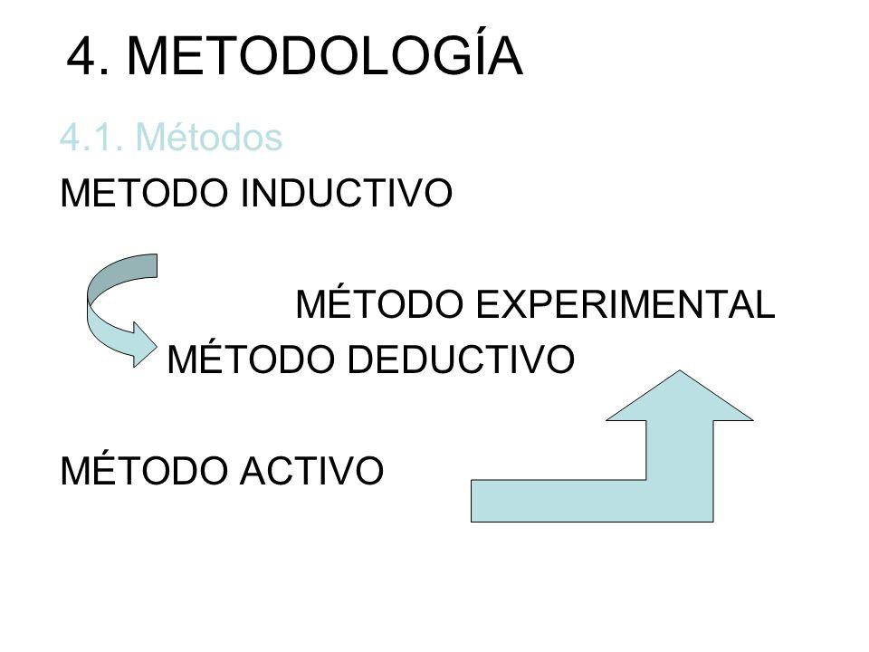 4. METODOLOGÍA 4.1. Métodos METODO INDUCTIVO MÉTODO EXPERIMENTAL MÉTODO DEDUCTIVO MÉTODO ACTIVO