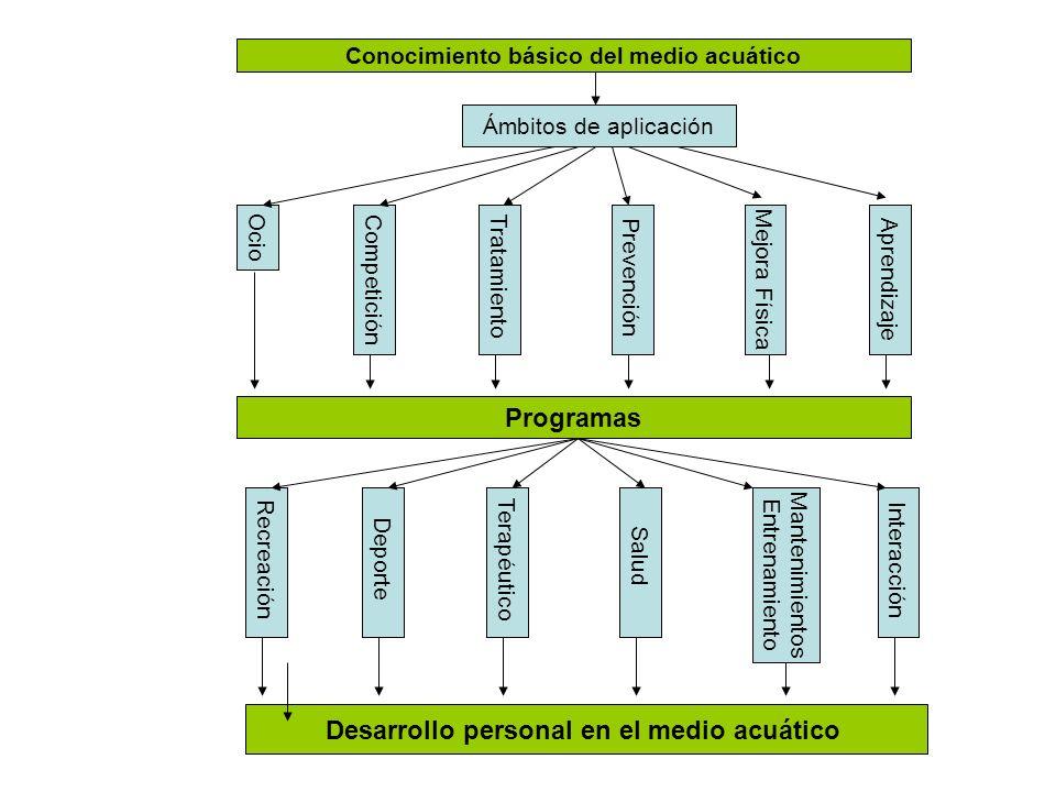 Conocimiento básico del medio acuático Ámbitos de aplicación Ocio Competición Tratamiento PrevenciónMejora FísicaAprendizaje Programas Desarrollo pers