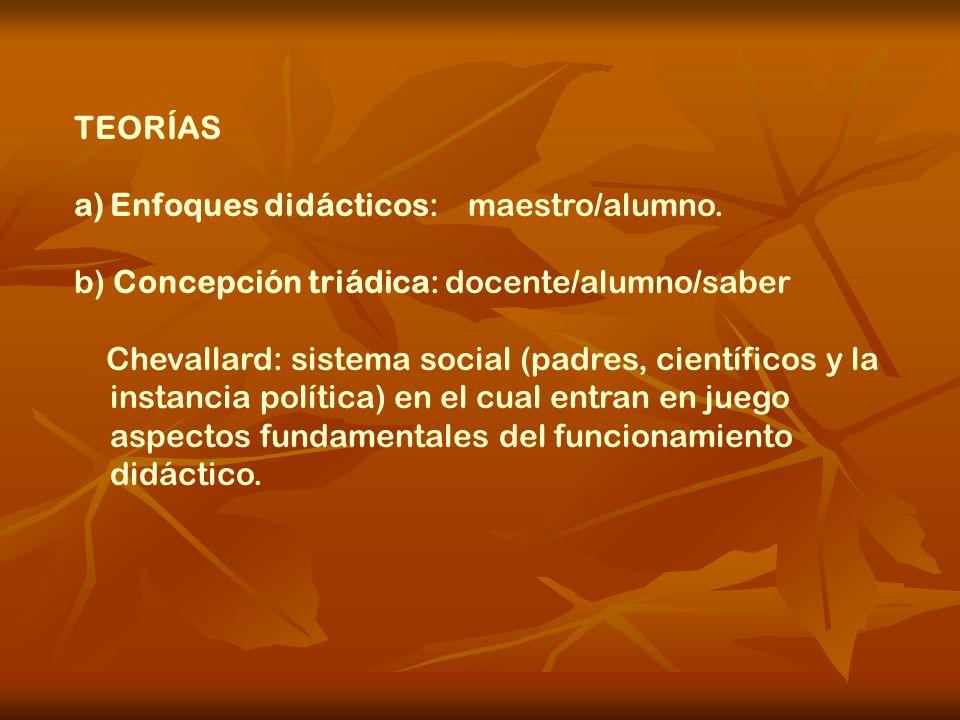 TEORÍAS a)Enfoques didácticos: maestro/alumno. b) Concepción triádica: docente/alumno/saber Chevallard: sistema social (padres, científicos y la insta