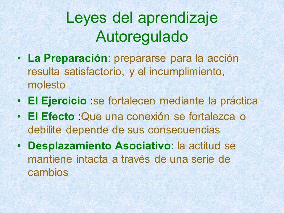 Leyes del aprendizaje Autoregulado La Preparación: prepararse para la acción resulta satisfactorio, y el incumplimiento, molesto El Ejercicio :se fort