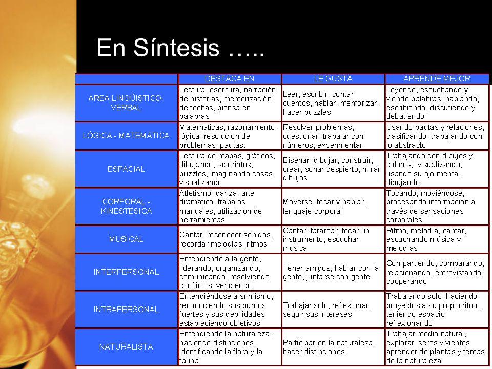 En Síntesis …..