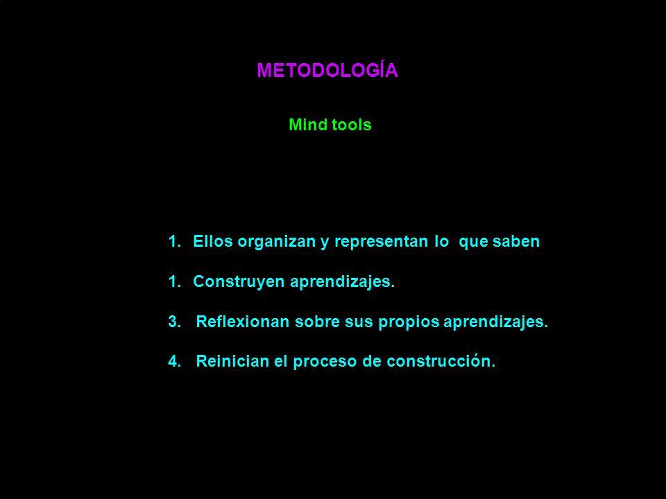 METODOLOGÍA Mind tools 1.Ellos organizan y representan lo que saben. 1.Construyen aprendizajes. 3. Reflexionan sobre sus propios aprendizajes. 4. Rein