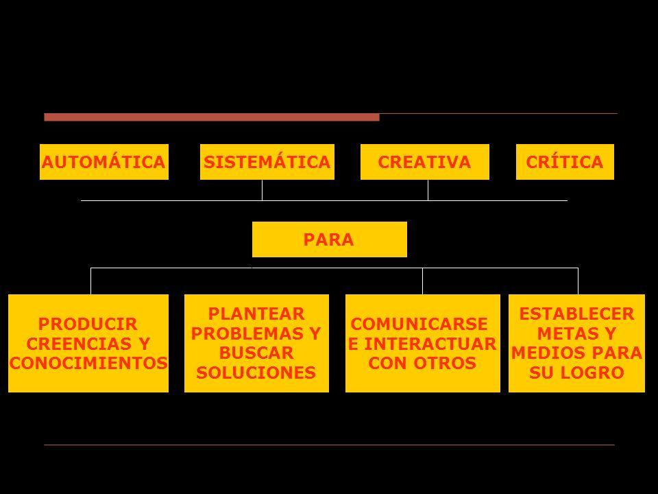 AUTOMÁTICACRÍTICACREATIVASISTEMÁTICA PARA PRODUCIR CREENCIAS Y CONOCIMIENTOS PLANTEAR PROBLEMAS Y BUSCAR SOLUCIONES COMUNICARSE E INTERACTUAR CON OTRO