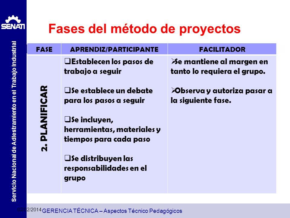 GERENCIA TÉCNICA – Aspectos Técnico Pedagógicos Servicio Nacional de Adiestramiento en el Trabajo Industrial Fases del método de proyectos 02/02/2014