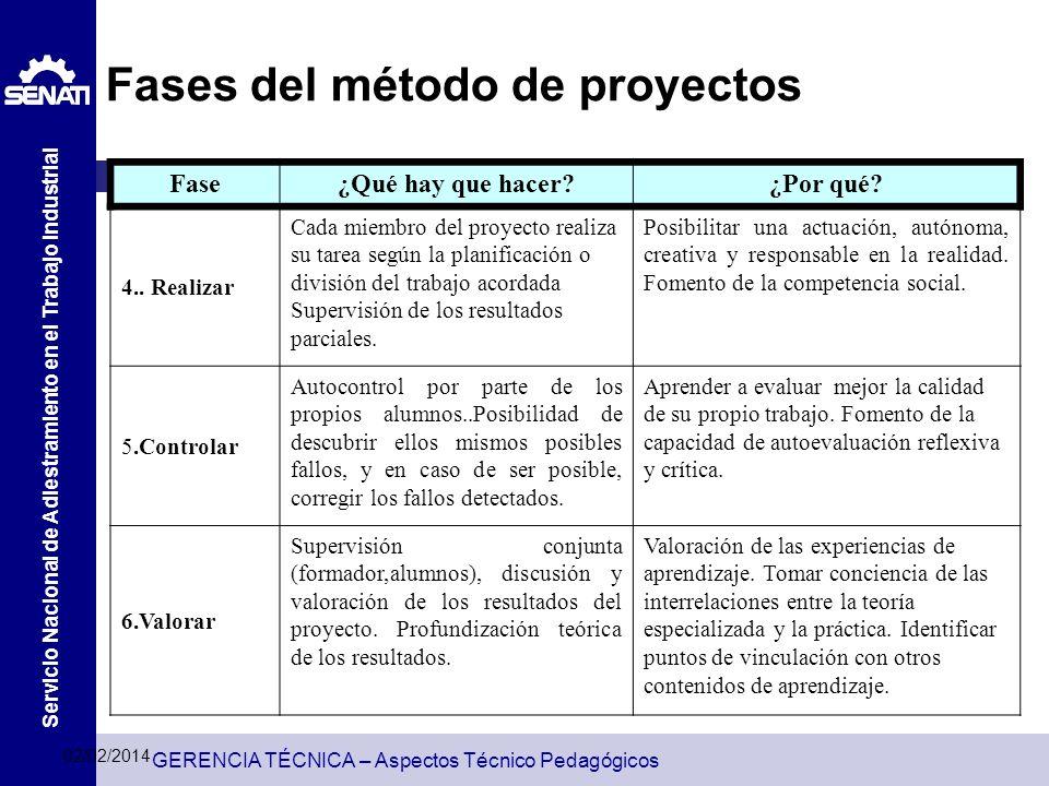 GERENCIA TÉCNICA – Aspectos Técnico Pedagógicos Servicio Nacional de Adiestramiento en el Trabajo Industrial Fases del método de proyectos Fase¿Qué ha