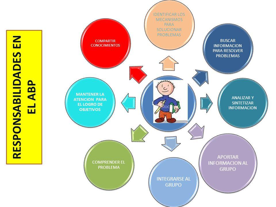 Enseñar al alumno a aprender a aprender. Capacitar a los estudiantes para el trabajo independiente. Promover la formación de intereses en el aprendiza