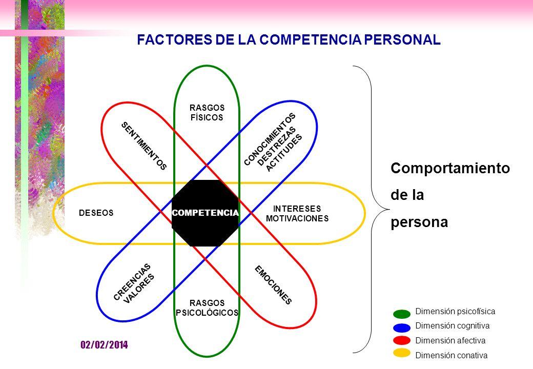 FACTORES DE LA COMPETENCIA PERSONAL Dimensión psicofísica Dimensión cognitiva Dimensión afectiva Dimensión conativa COMPETENCIA RASGOS FÍSICOS CONOCIMIENTOS DESTREZAS ACTITUDES SENTIMIENTOS DESEOS INTERESES MOTIVACIONES CREENCIAS VALORES RASGOS PSICOLÓGICOS EMOCIONES COMPETENCIA Comportamiento de la persona 02/02/2014