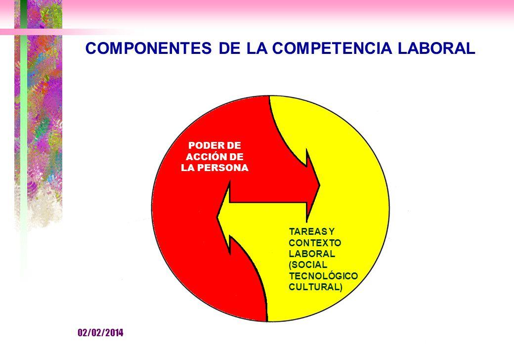 COMPONENTES DE LA COMPETENCIA LABORAL PODER DE ACCIÓN DE LA PERSONA TAREAS Y CONTEXTO LABORAL (SOCIAL TECNOLÓGICO CULTURAL) 02/02/2014