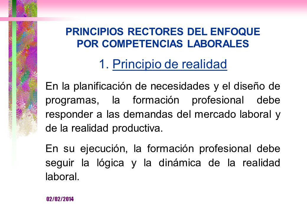 PRINCIPIOS RECTORES DEL ENFOQUE POR COMPETENCIAS LABORALES 1.