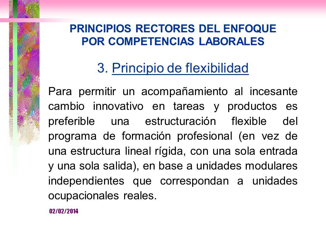 PRINCIPIOS RECTORES DEL ENFOQUE POR COMPETENCIAS LABORALES 3.