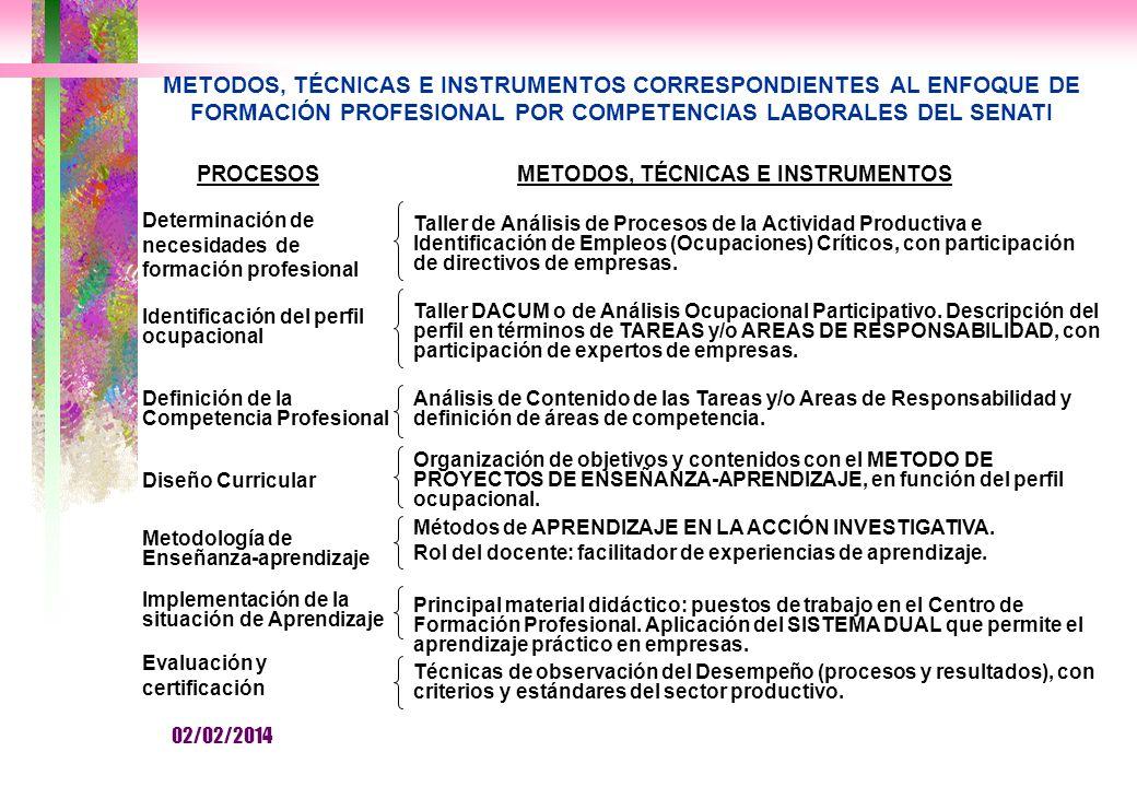 METODOS, TÉCNICAS E INSTRUMENTOS CORRESPONDIENTES AL ENFOQUE DE FORMACIÓN PROFESIONAL POR COMPETENCIAS LABORALES DEL SENATI PROCESOS Determinación de necesidades de formación profesional Identificación del perfil ocupacional Definición de la Competencia Profesional Taller de Análisis de Procesos de la Actividad Productiva e Identificación de Empleos (Ocupaciones) Críticos, con participación de directivos de empresas.