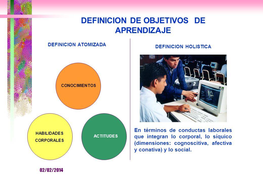 En términos de conductas laborales que integran lo corporal, lo síquico (dimensiones: cognoscitiva, afectiva y conativa) y lo social.