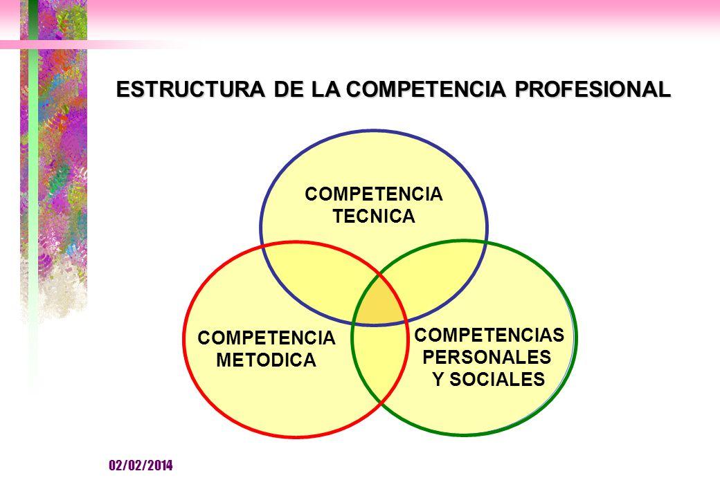 COMPETENCIA TECNICA COMPETENCIA METODICA COMPETENCIAS PERSONALES Y SOCIALES ESTRUCTURA DE LA COMPETENCIA PROFESIONAL 02/02/2014