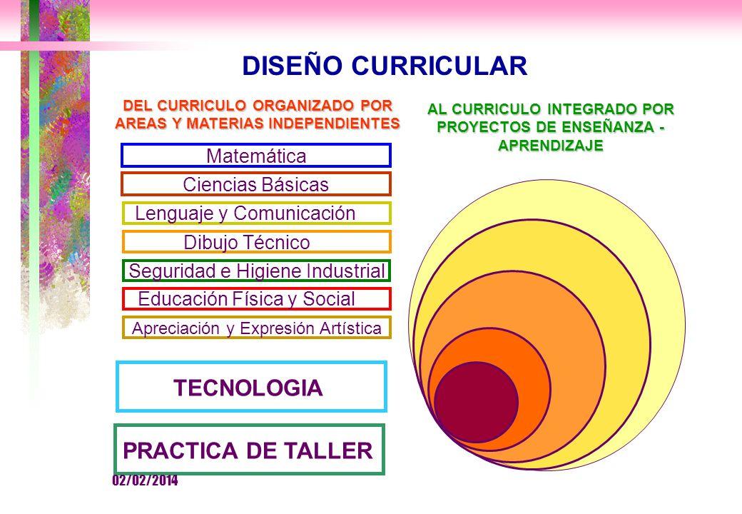 DEL CURRICULO ORGANIZADO POR AREAS Y MATERIAS INDEPENDIENTES Matemática Lenguaje y Comunicación Dibujo Técnico Seguridad e Higiene Industrial Educación Física y Social Apreciación y Expresión Artística TECNOLOGIA PRACTICA DE TALLER Ciencias Básicas DISEÑO CURRICULAR AL CURRICULO INTEGRADO POR PROYECTOS DE ENSEÑANZA - APRENDIZAJE 02/02/2014
