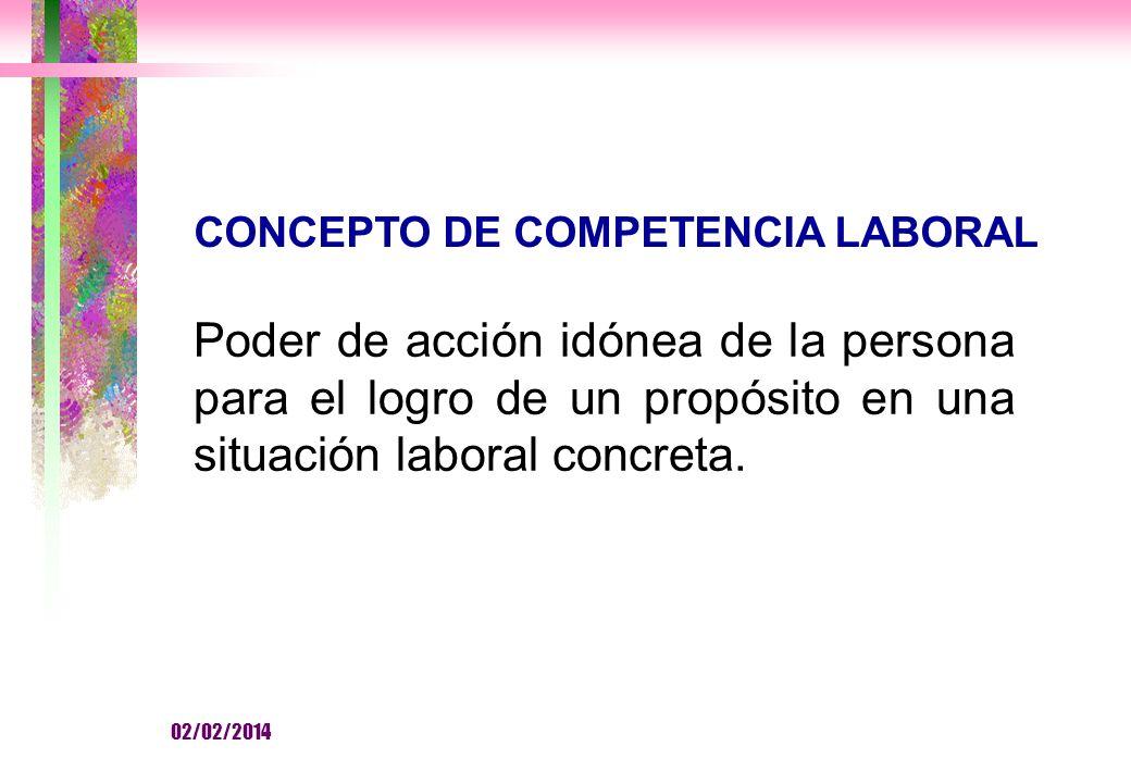 CONCEPTO DE COMPETENCIA LABORAL Poder de acción idónea de la persona para el logro de un propósito en una situación laboral concreta.