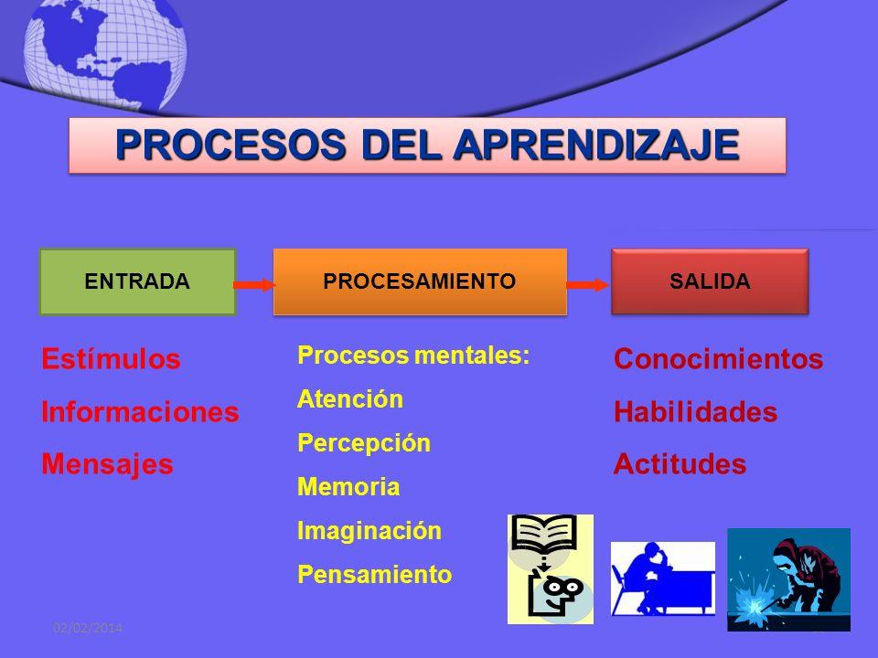 02/02/201411 A P R E N D I Z A J E Proceso por el cual un aprendiz, sobre la base de su propia actividad y con el estímulo de agentes externos, logra
